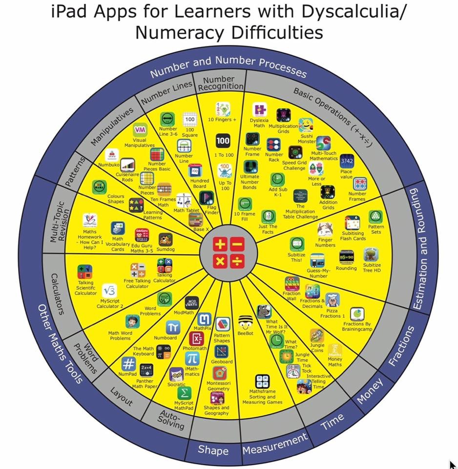 iPad apps to support maths